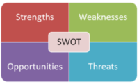 financial swot analysis