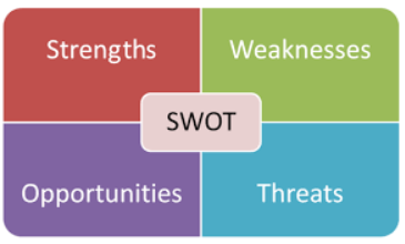 My Second SWOT Financial Analysis Strengths and Weaknesses