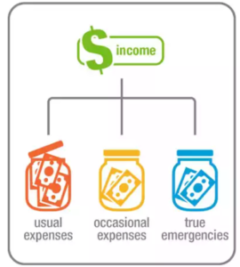 multiple savings accounts for emergency fund
