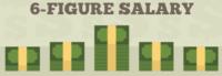 6 figure salary