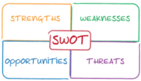 career swot analysis