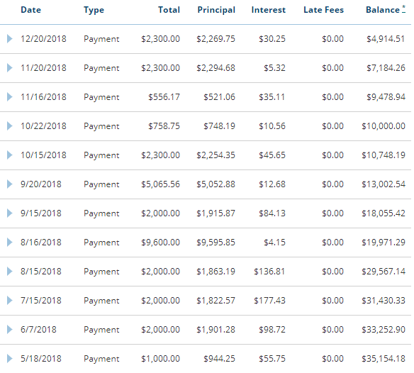 student loan debt payment history december update