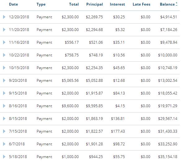student loan debt payment history december update