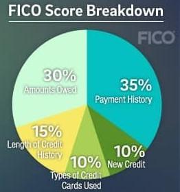 fico credit score criteria breakdown